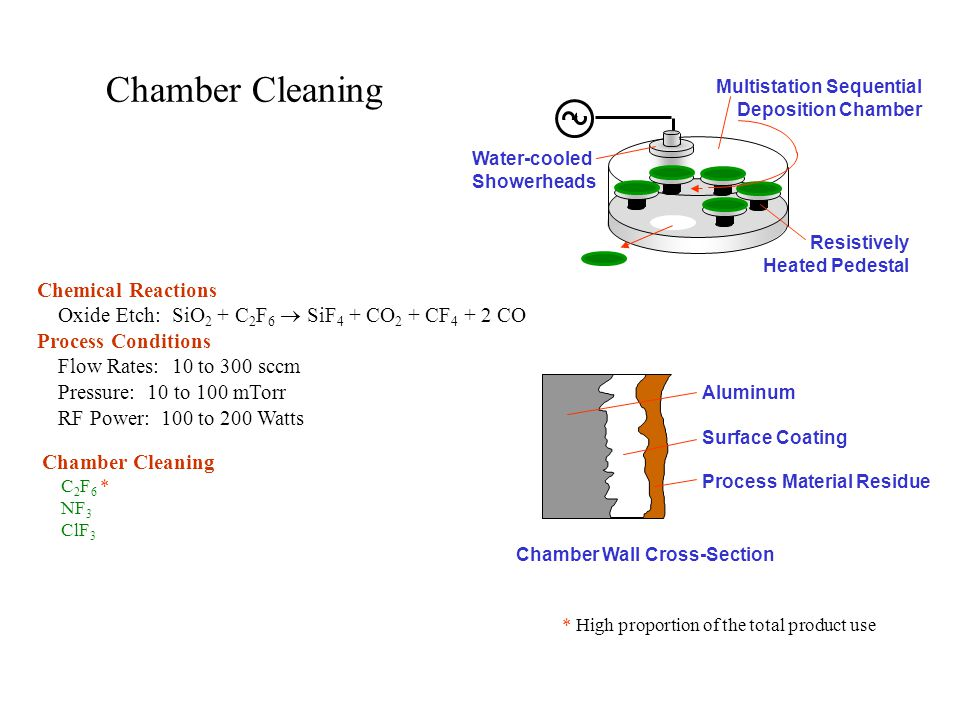 Chamber Wall Cross-Section