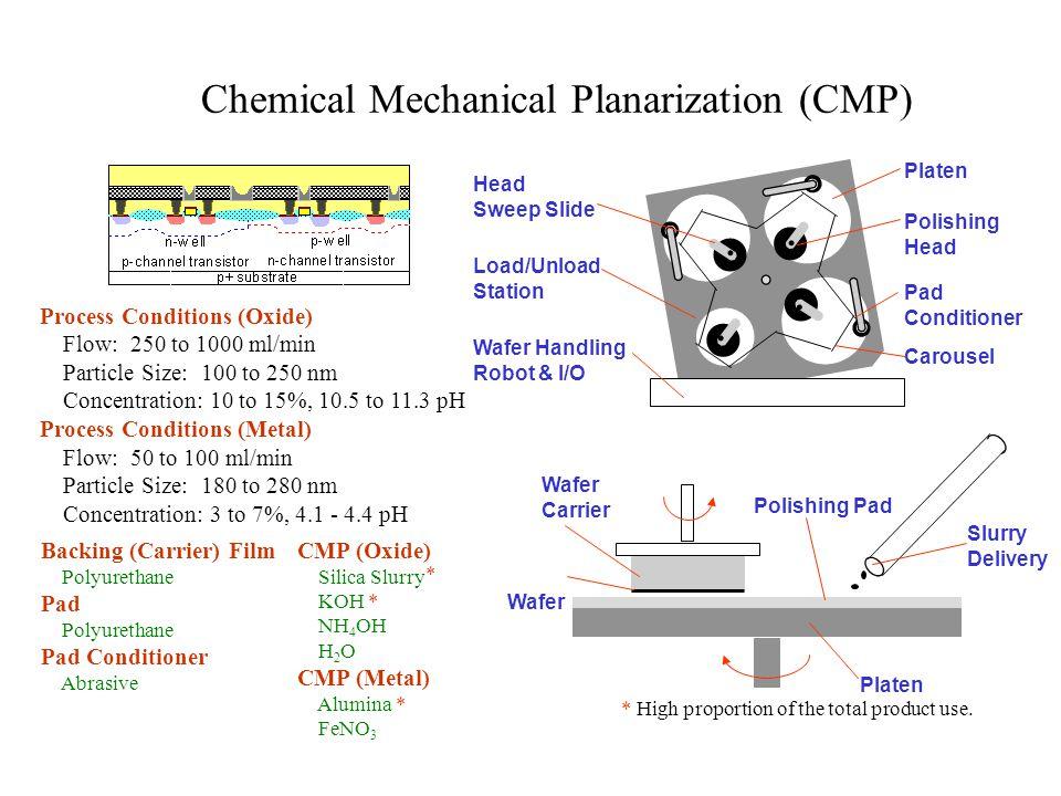 Chemical Mechanical Planarization (CMP)