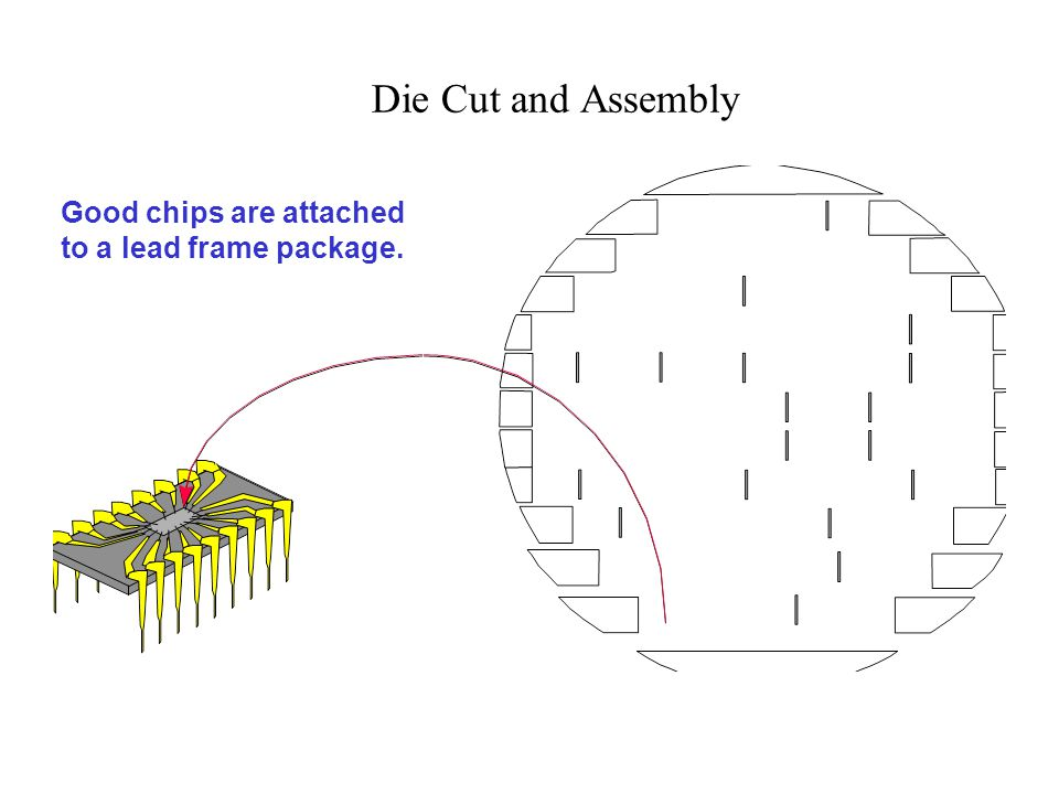 Die Cut and Assembly Good chips are attached to a lead frame package.