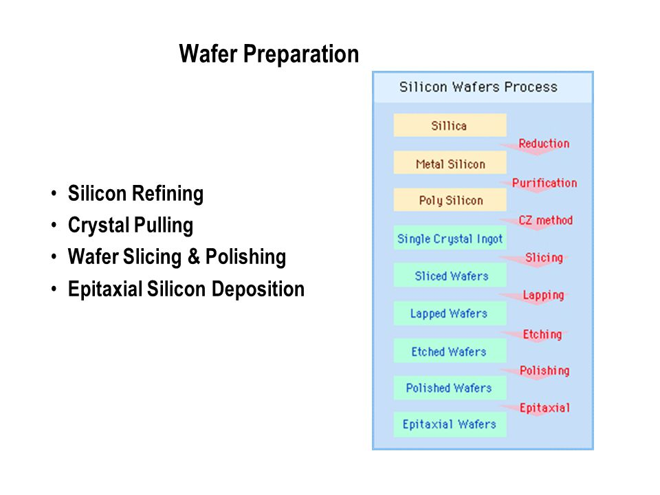Wafer Preparation Silicon Refining Crystal Pulling