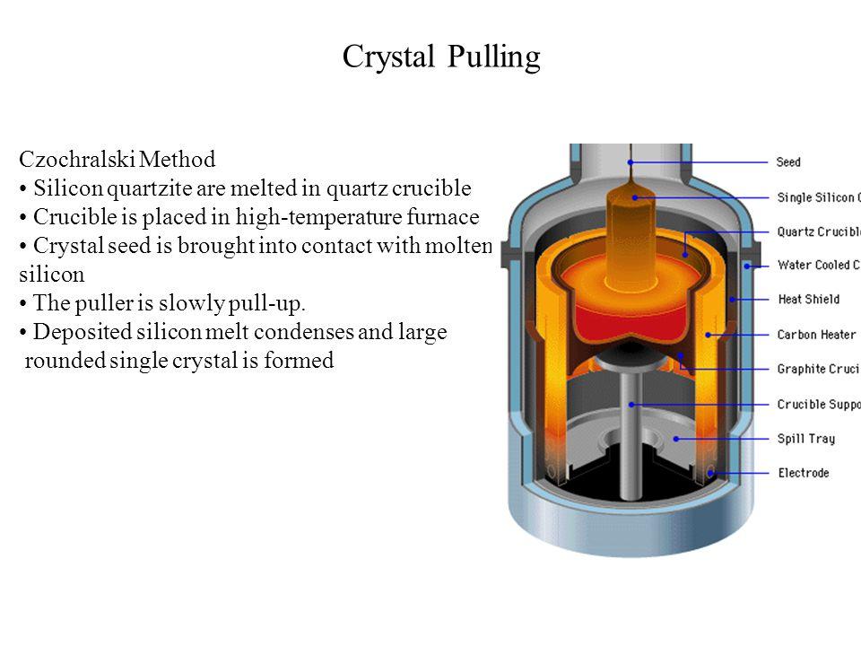 Crystal Pulling Czochralski Method