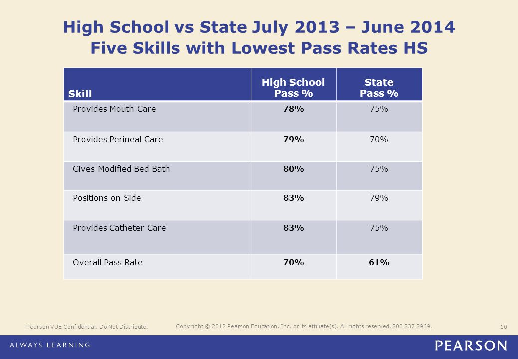 High School vs State July 2013 – June 2014 Five Skills with Lowest Pass Rates HS