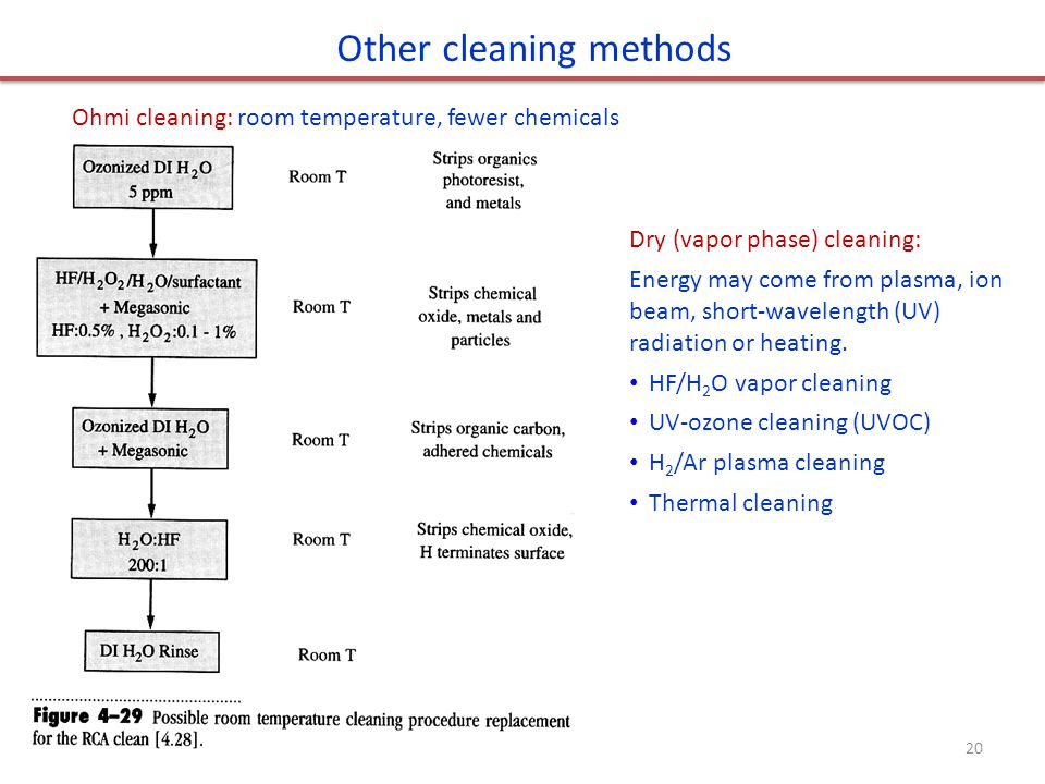 Other cleaning methods