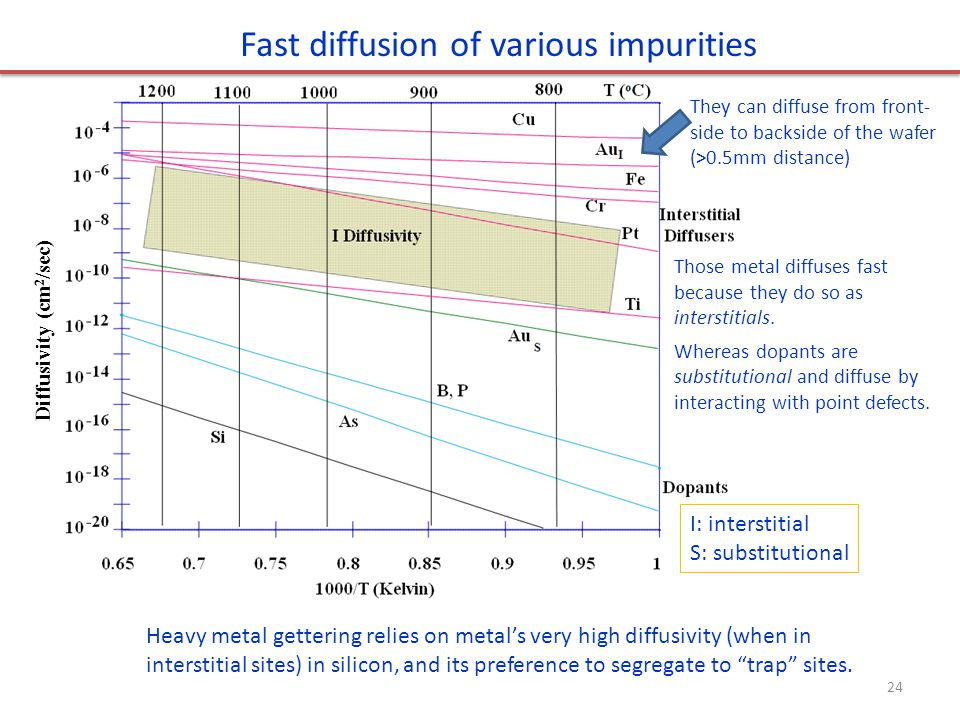 Fast diffusion of various impurities