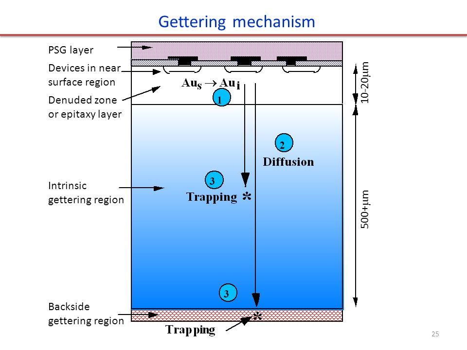 Gettering mechanism PSG layer Devices in near surface region