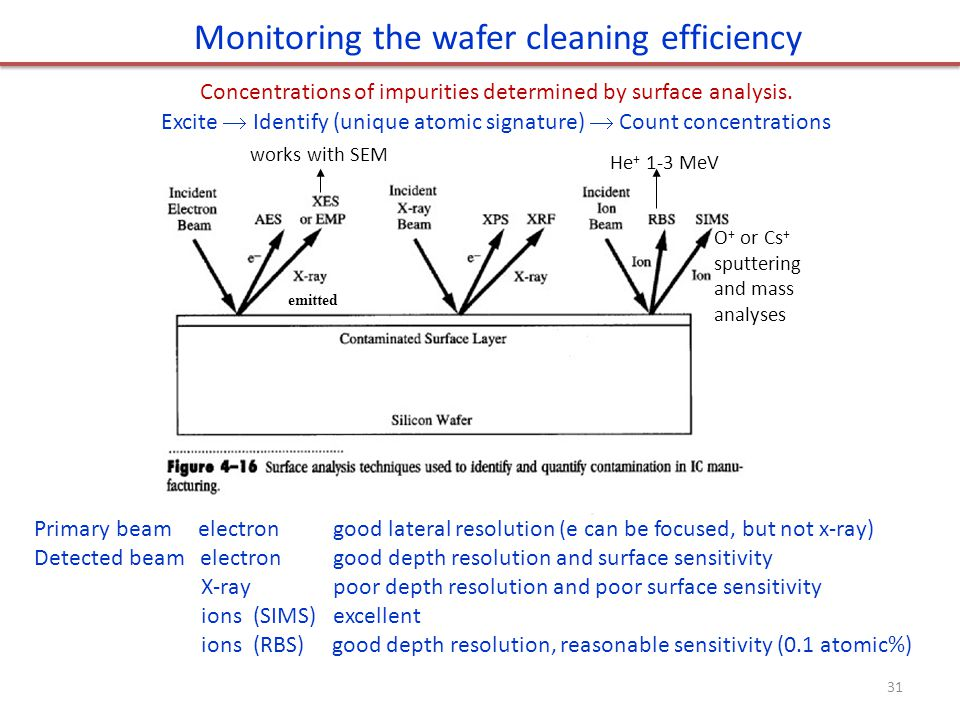 Monitoring the wafer cleaning efficiency
