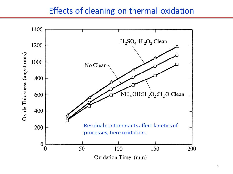 Effects of cleaning on thermal oxidation