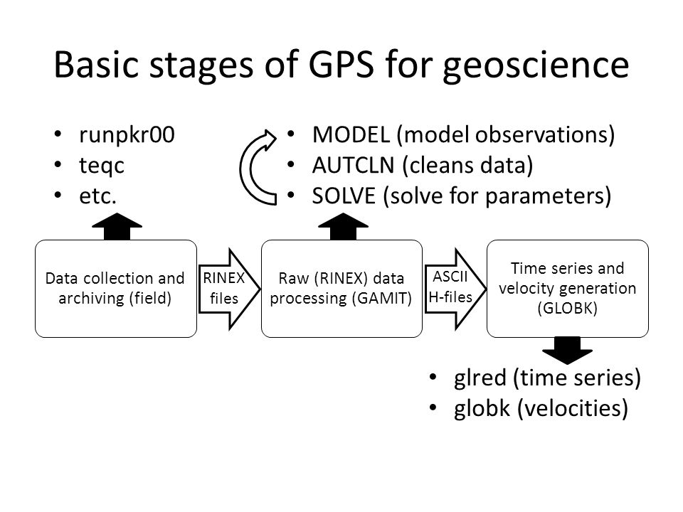 Basic stages of GPS for geoscience