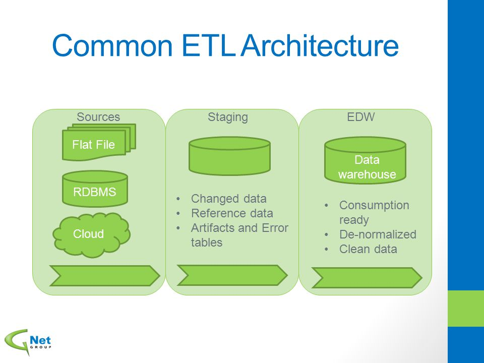 Common ETL Architecture