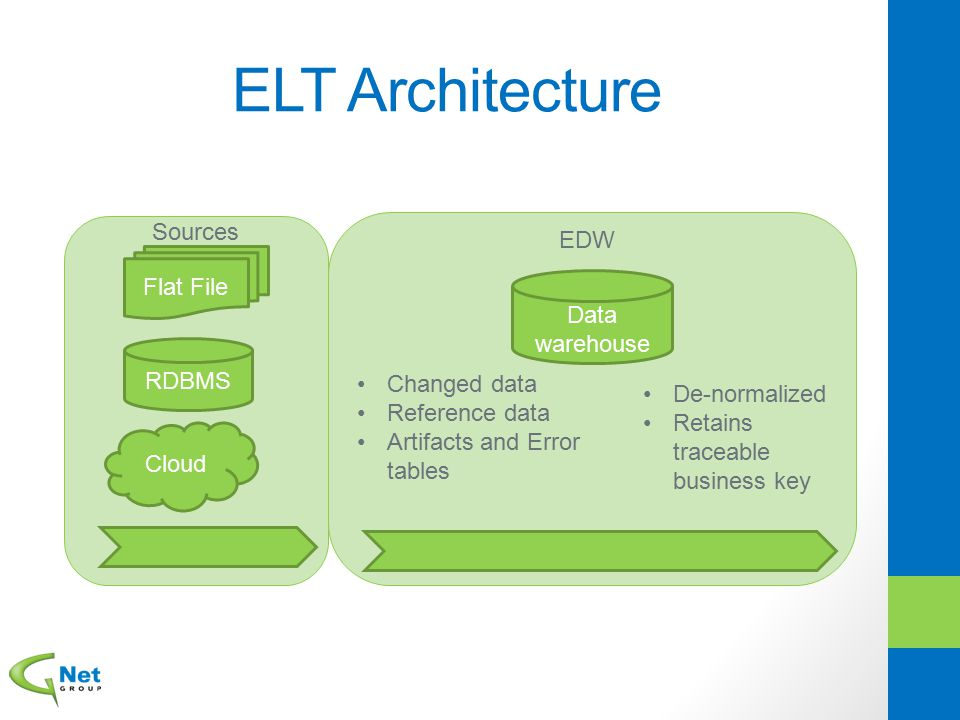 ELT Architecture Sources EDW Flat File Data warehouse RDBMS