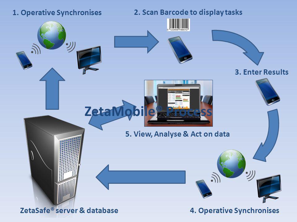 ZetaMobile® Process 1. Operative Synchronises