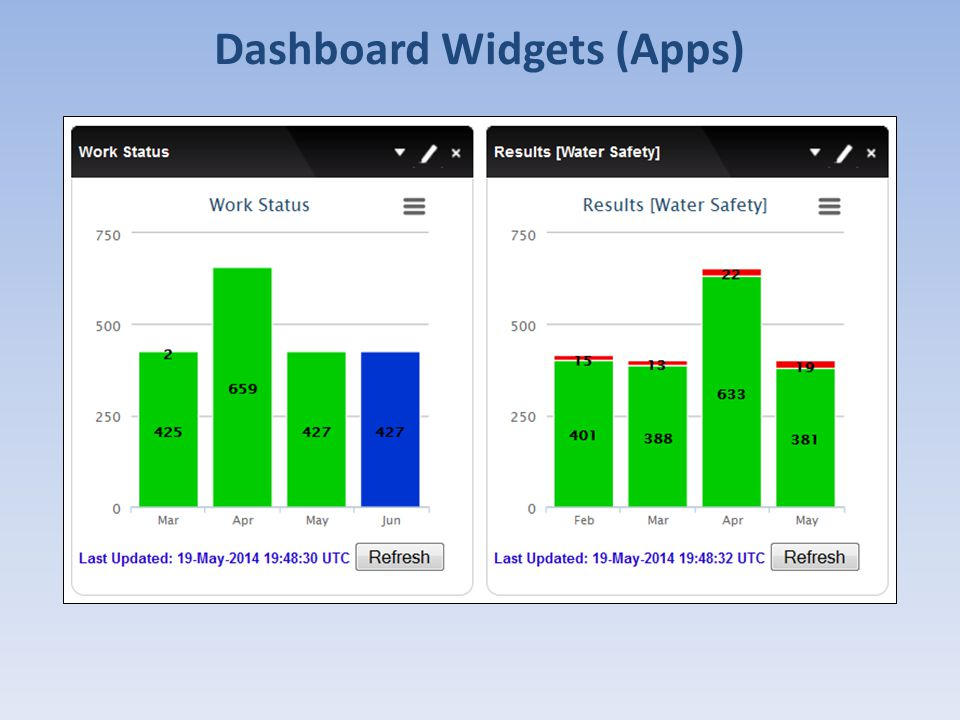 Dashboard Widgets (Apps)