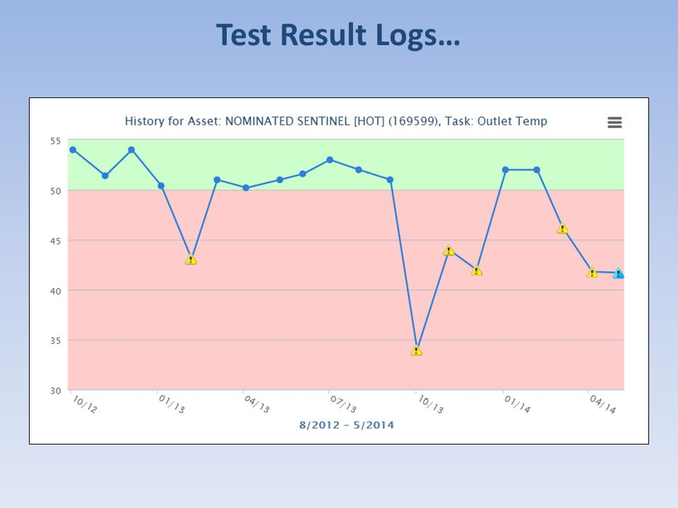 Test Result Logs…
