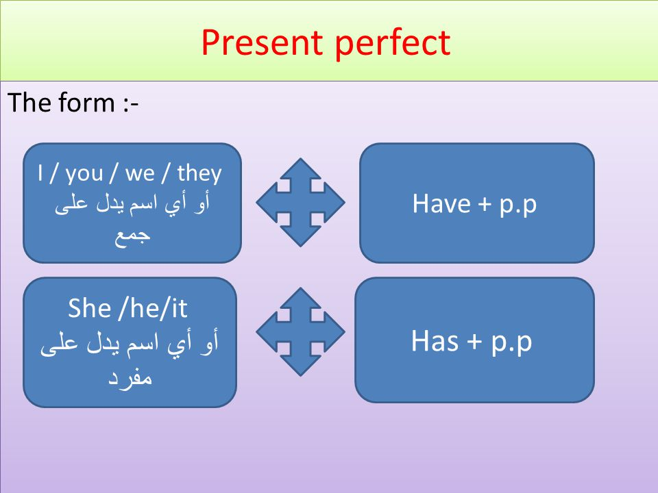 Present perfect Has + p.p The form :- Have + p.p