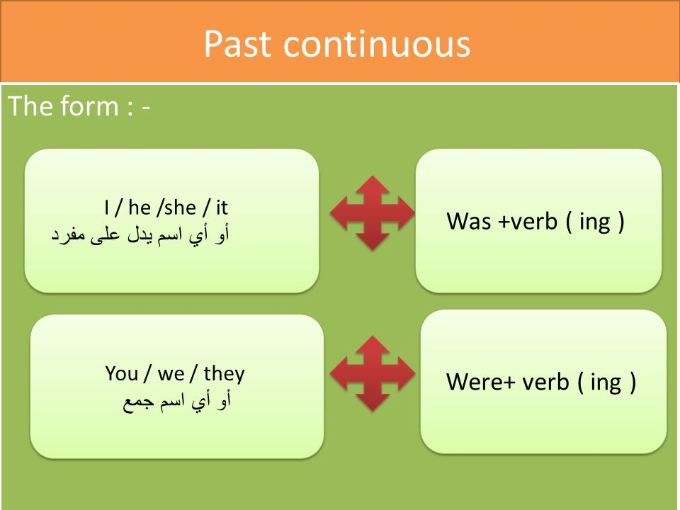 Past continuous The form : - Was +verb ( ing ) Were+ verb ( ing )
