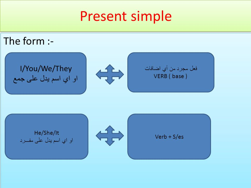 Present simple The form :- I/You/We/They او اي اسم يدل على جمع