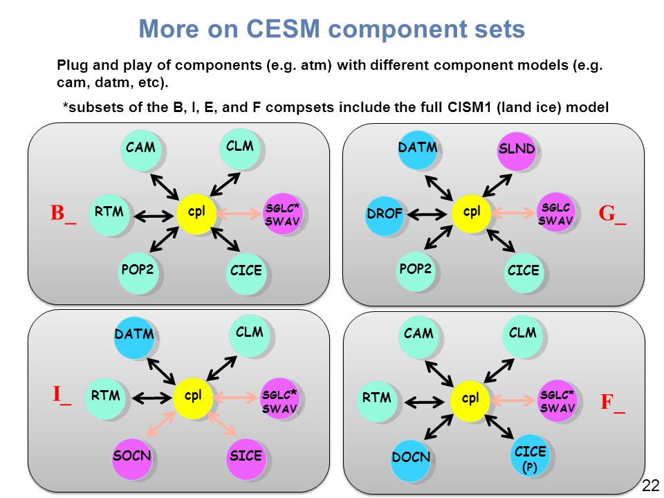 More on CESM component sets