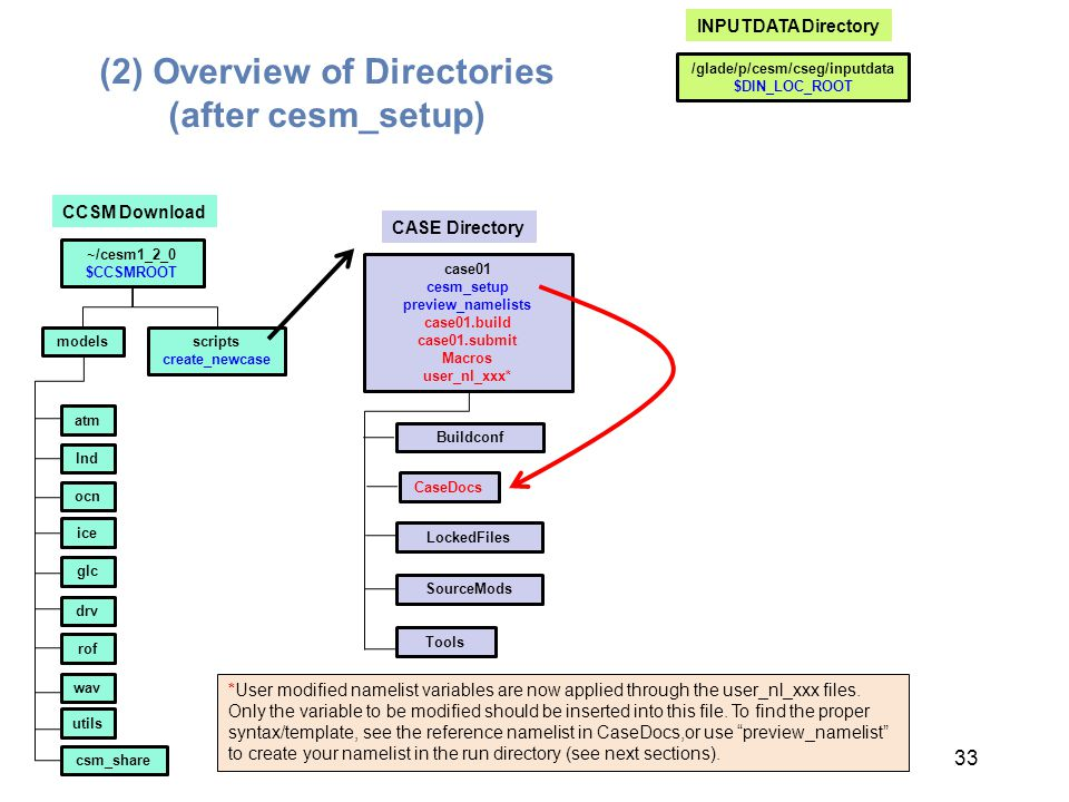 (2) Overview of Directories (after cesm_setup)