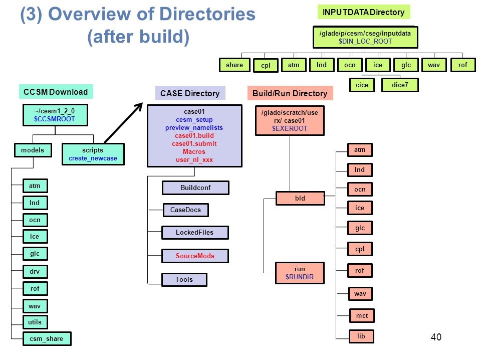 (3) Overview of Directories (after build)