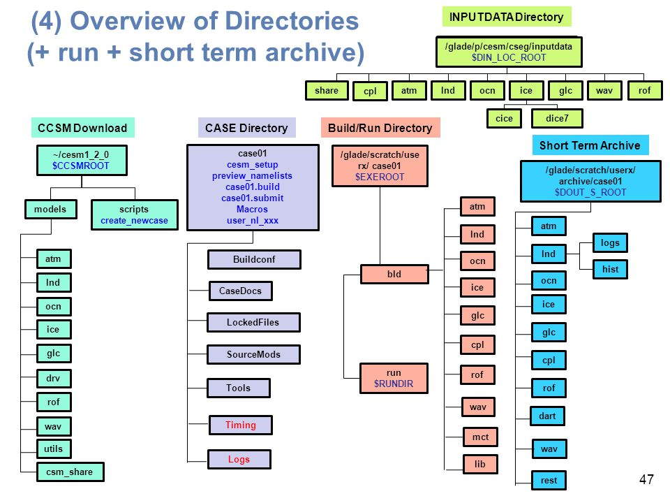 (4) Overview of Directories (+ run + short term archive)