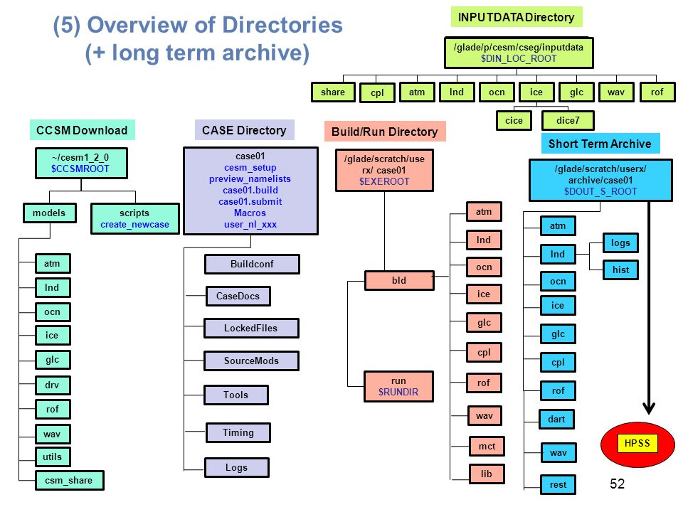 (5) Overview of Directories (+ long term archive)