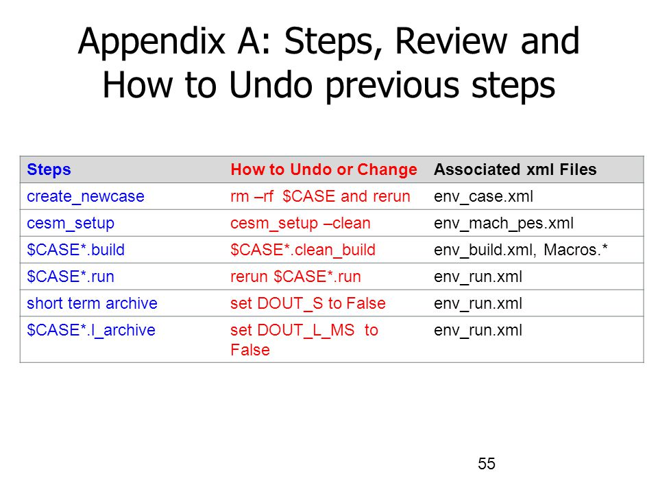 Appendix A: Steps, Review and How to Undo previous steps