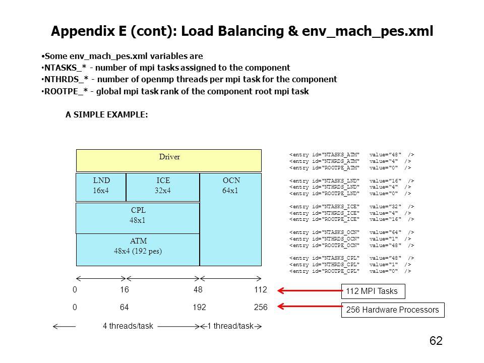 Appendix E (cont): Load Balancing & env_mach_pes.xml