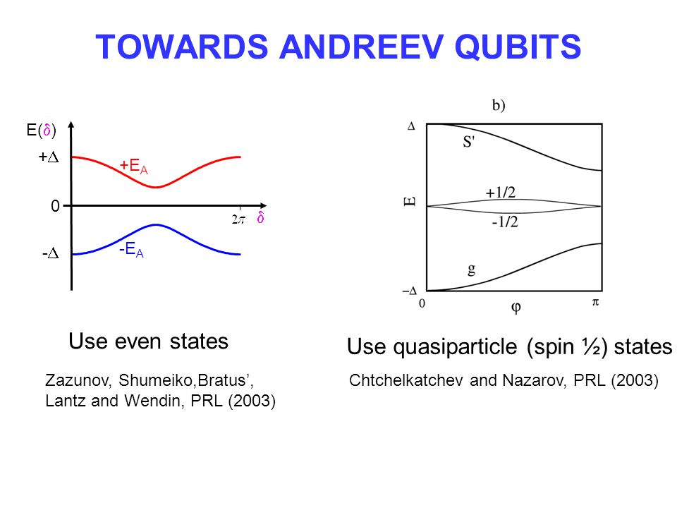 Towards ANDREEV QUBITS