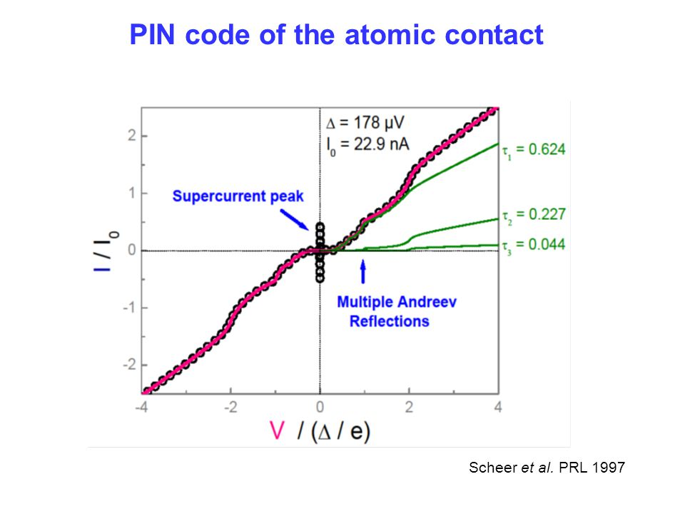 PIN code of the atomic contact