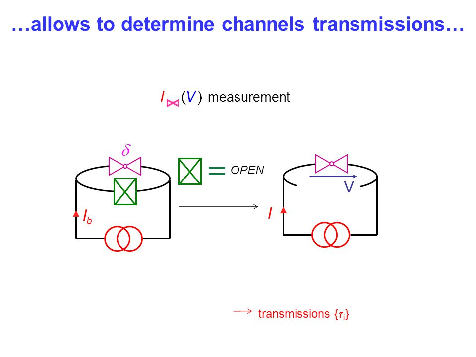 …allows to determine channels transmissions…