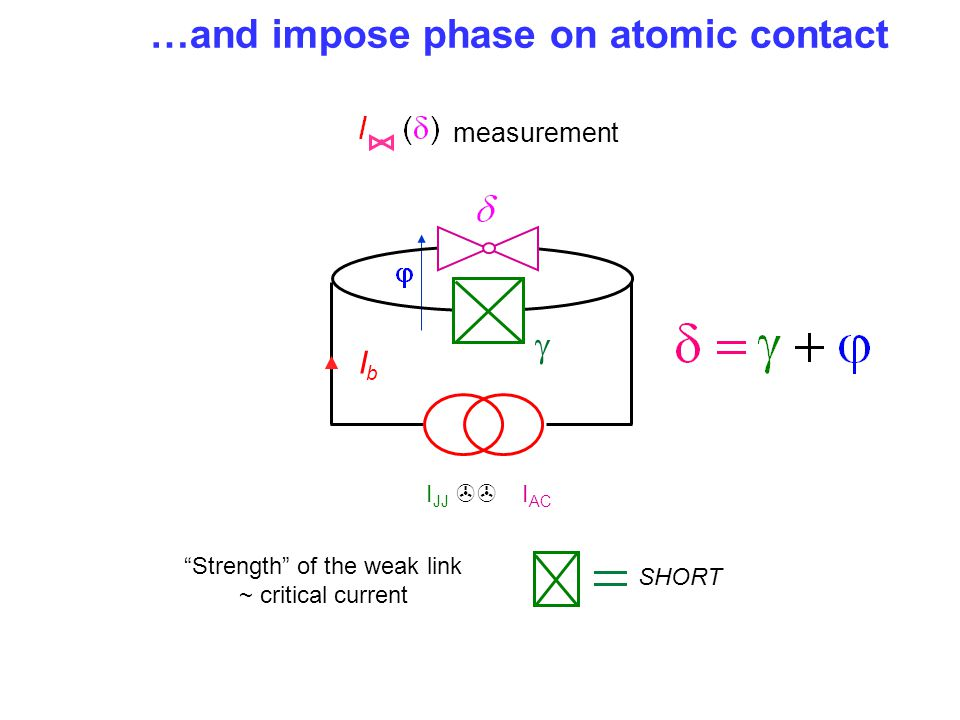 …and impose phase on atomic contact