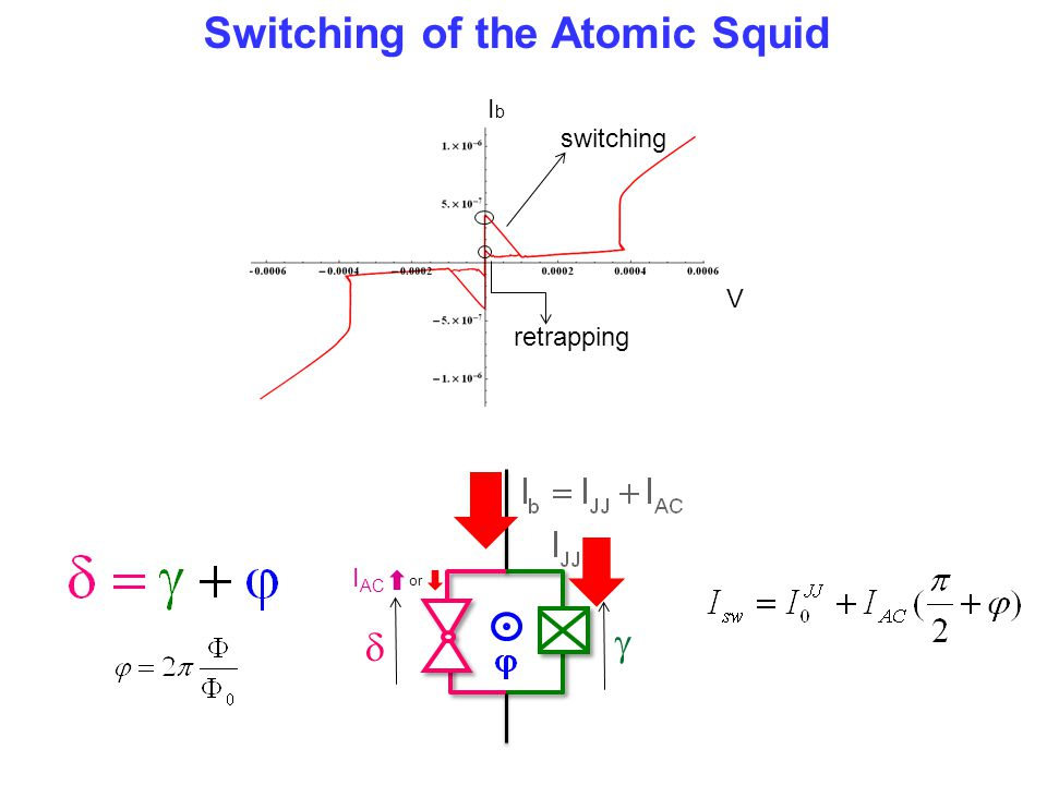 Switching of the Atomic Squid