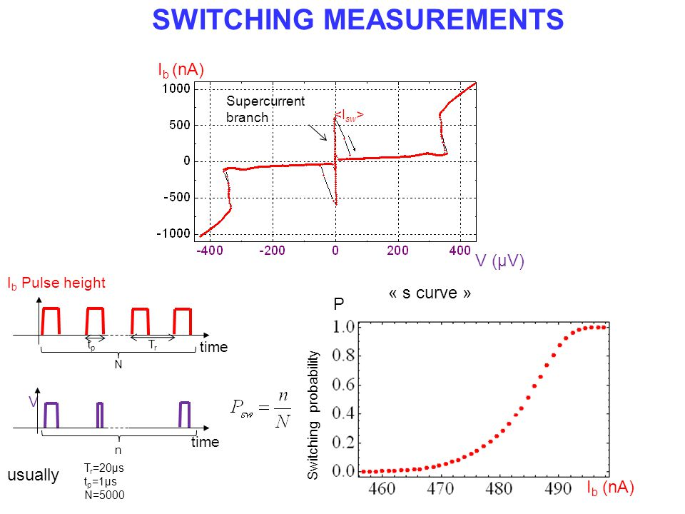 SWITCHING MEASUREMENTS