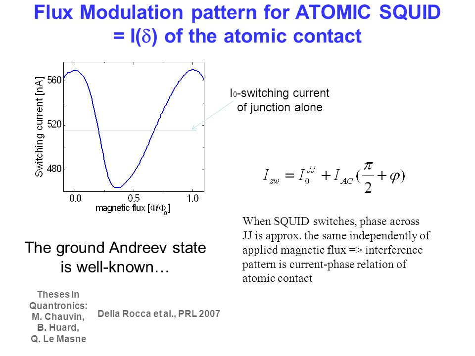 Flux Modulation pattern for ATOMIC SQUID = I(d) of the atomic contact