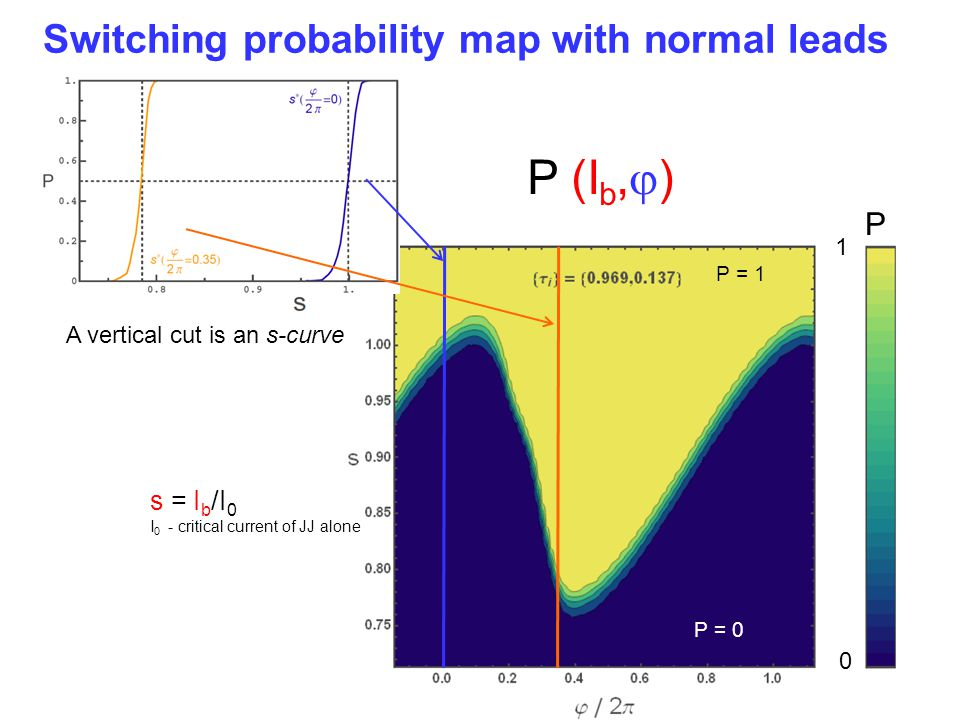 P (Ib,j) Switching probability map with normal leads P s = Ib/I0 1