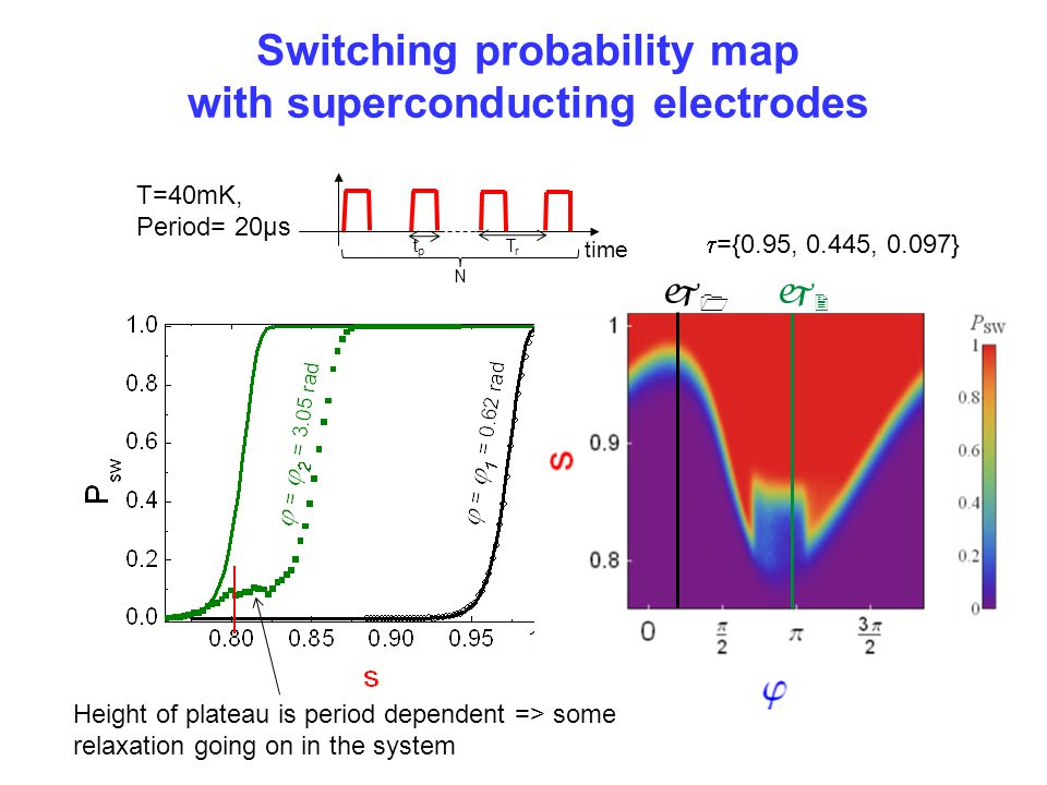 Switching probability map