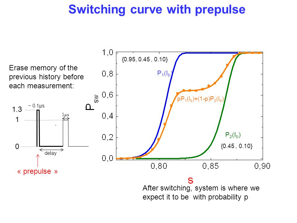 Switching curve with prepulse
