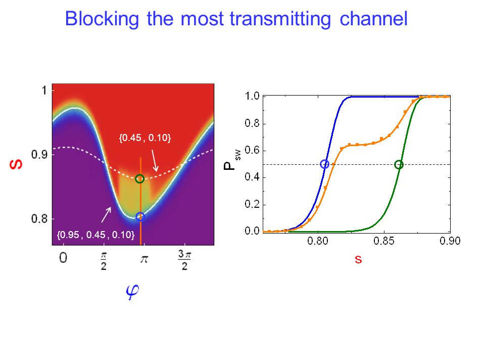 Blocking the most transmitting channel