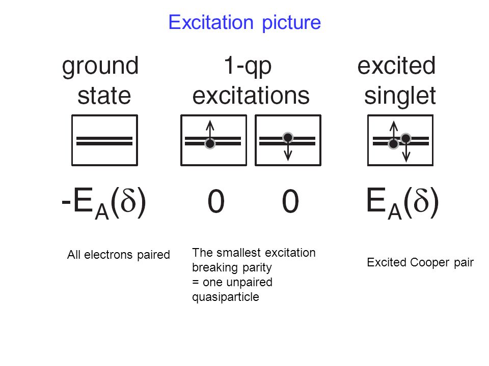 Excitation picture The smallest excitation All electrons paired