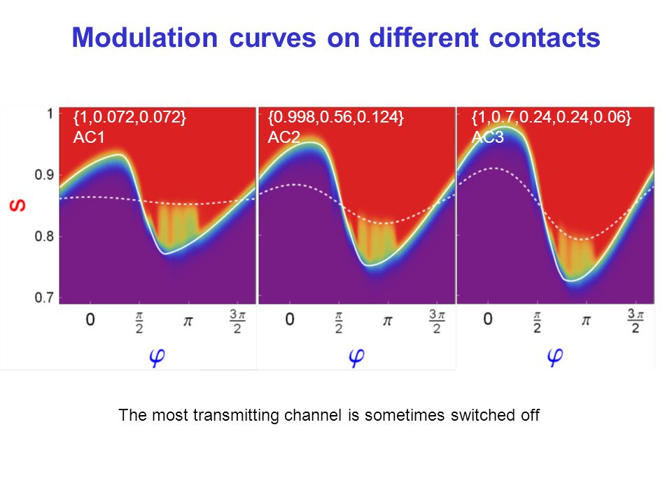Modulation curves on different contacts