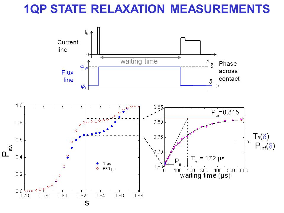 1QP STATE RELAXATION MEASUREMENTS