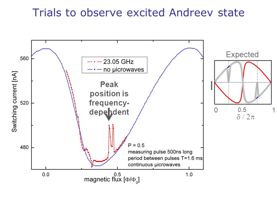 Trials to observe excited Andreev state