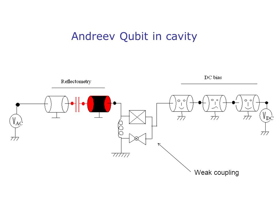 Andreev Qubit in cavity