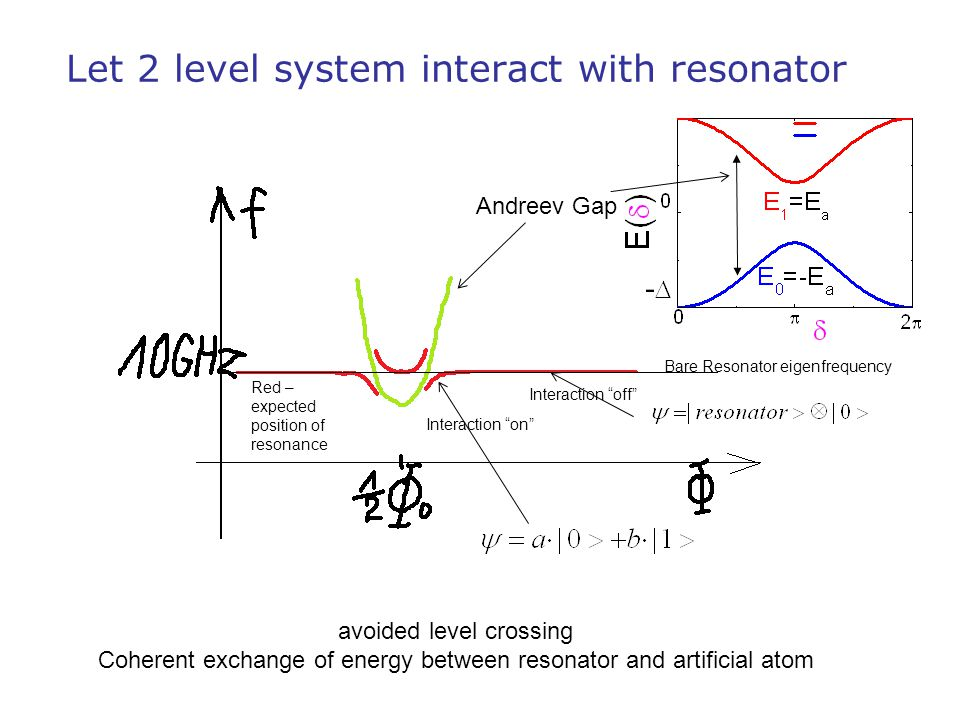 Let 2 level system interact with resonator