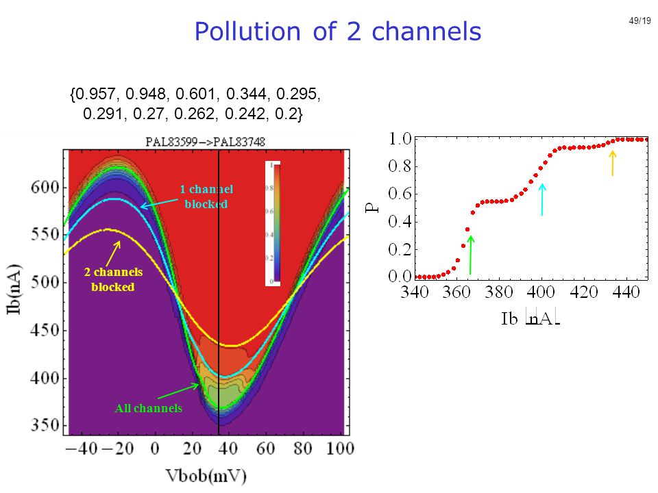 Pollution of 2 channels {0.957, 0.948, 0.601, 0.344, 0.295, 0.291, 0.27, 0.262, 0.242, 0.2} All channels.