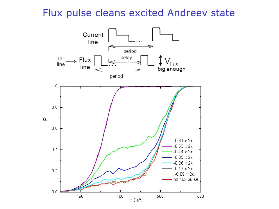 Flux pulse cleans excited Andreev state