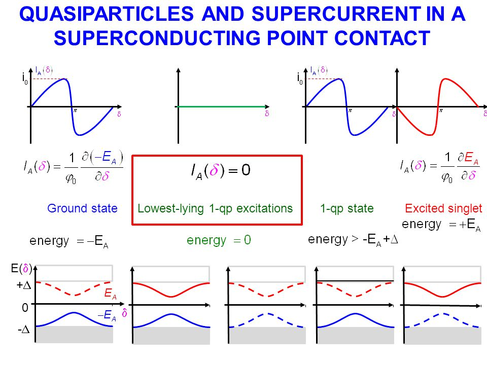 QUASIPARTICLES AND SUPERCURRENT IN A SUPERCONDUCTING POINT CONTACT
