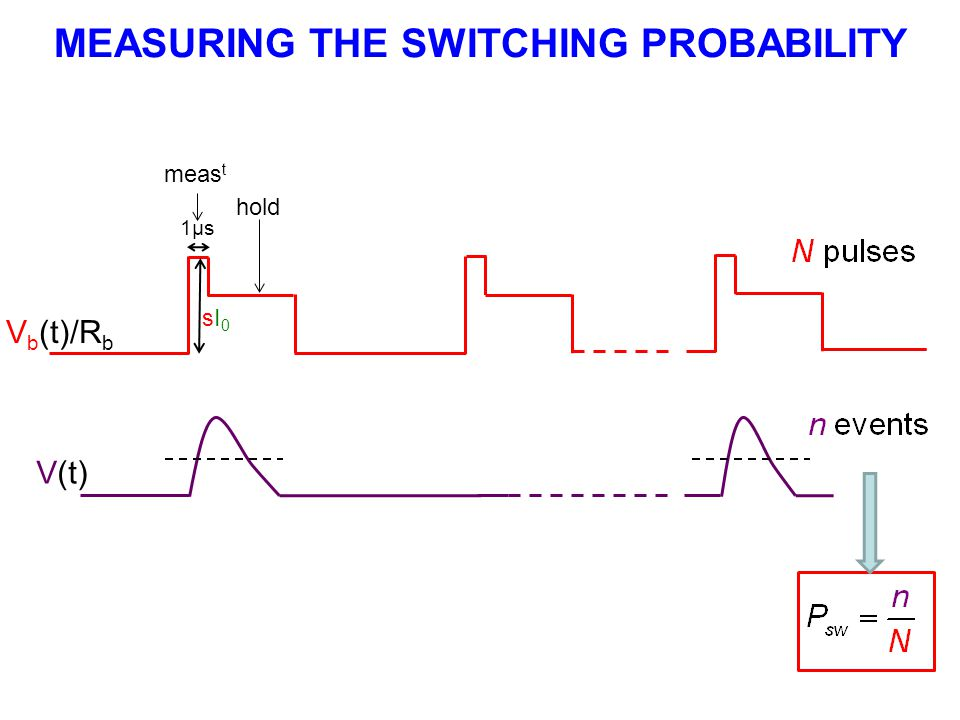 MEASURING THE SWITCHING PROBABILITY
