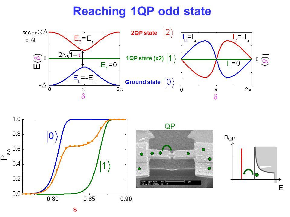 Reaching 1QP odd state QP nQP E 2QP state 1QP state (x2) Ground state