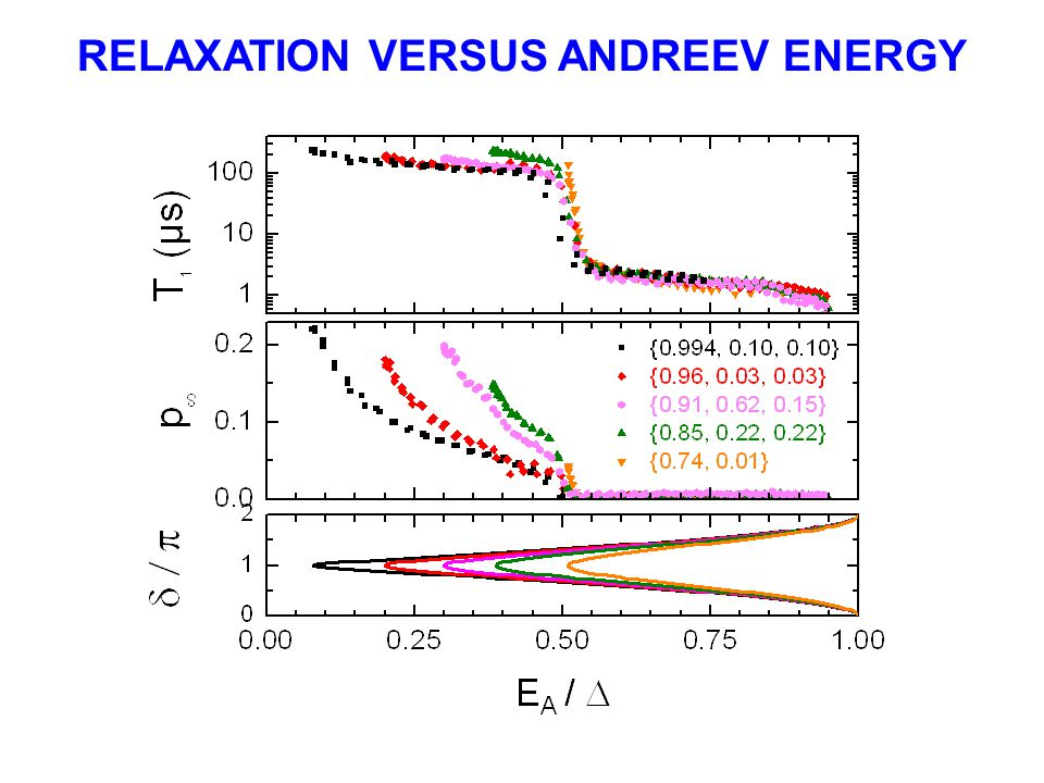 RELAXATION VERSUS ANDREEV ENERGY